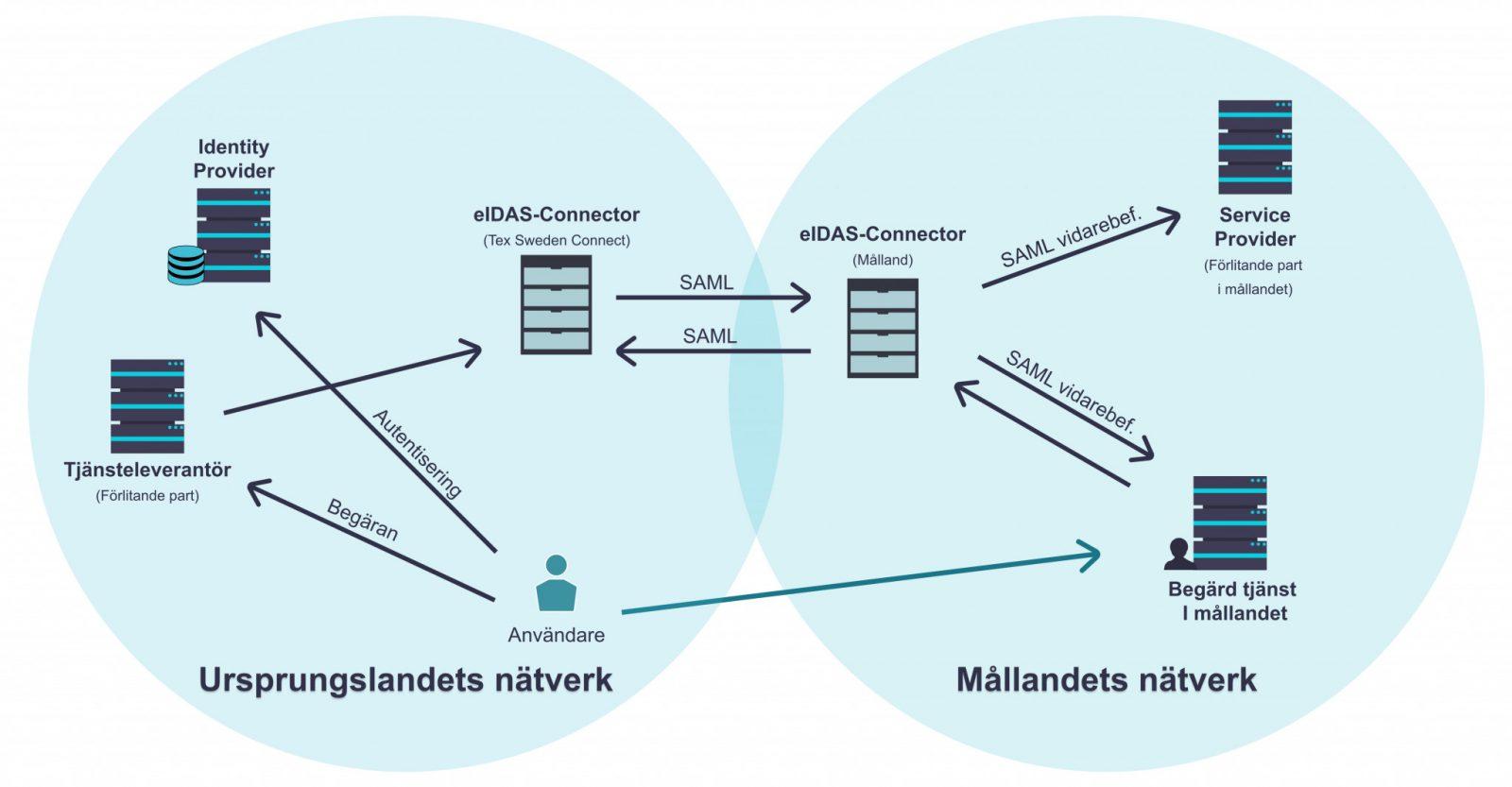 bild över hur eIDAS hänger ihop